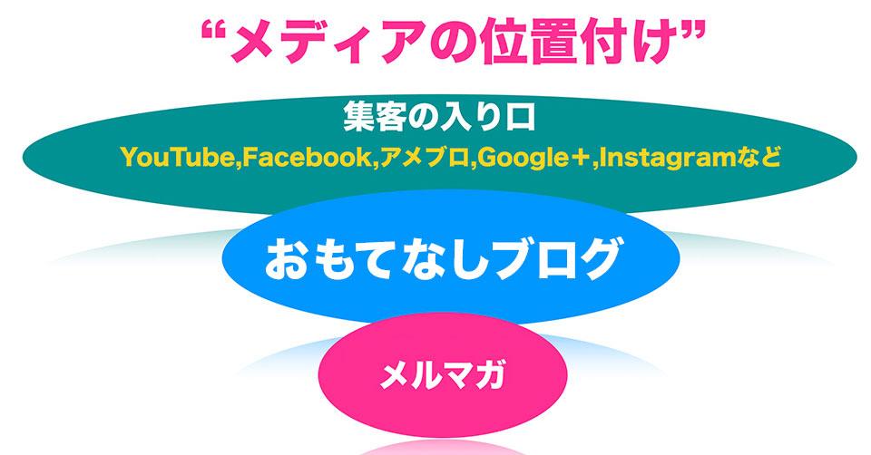 アメブロがユーザー日本最多、 集客力日本一番だとしても「ブログ」ではなく○○○と捉えて利用したい