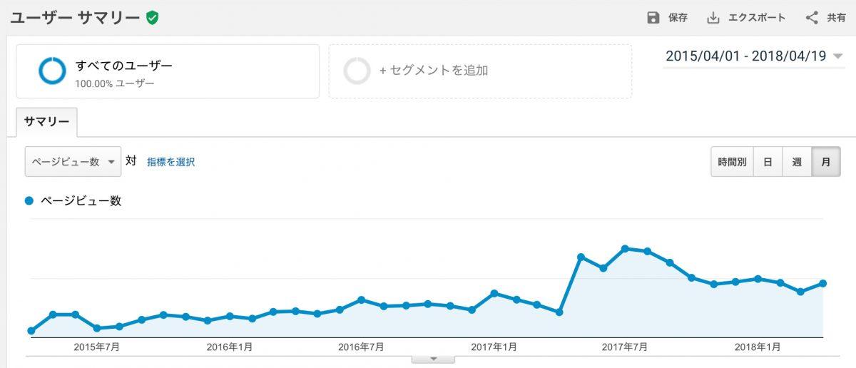 3年分のデータ:Googleアナリティクス